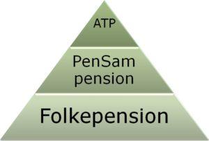 ATP pensam pension Lund Elmer Sandager